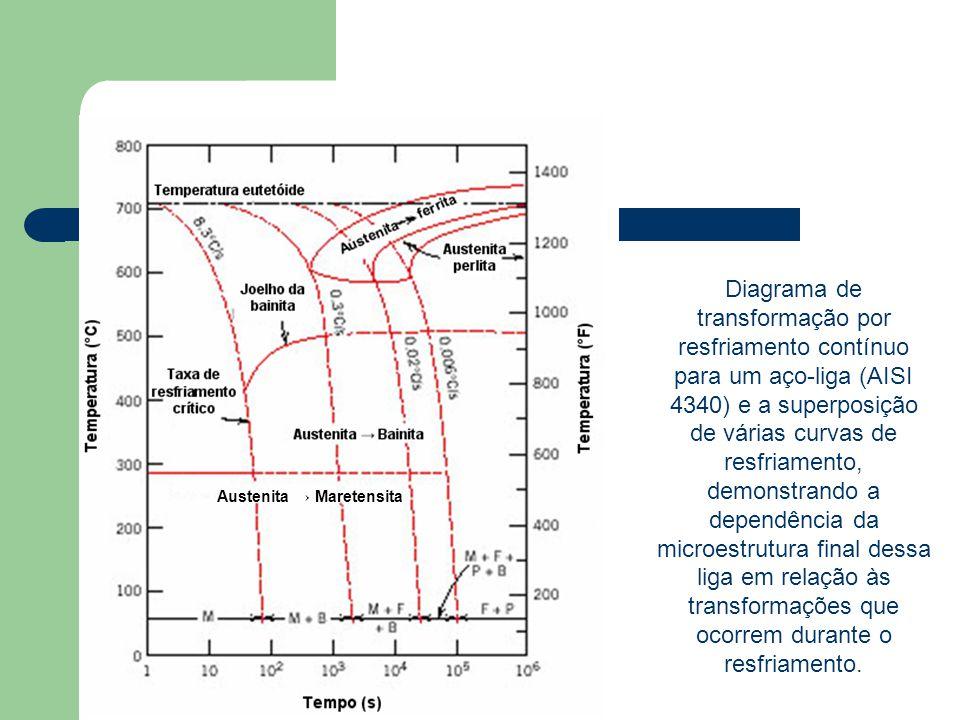 Diagrama de transformação por resfriamento contínuo para um aço-liga (AISI 4340) e a superposição de várias curvas de resfriamento, demonstrando a dependência da microestrutura final dessa liga em relação às transformações que ocorrem durante o resfriamento.