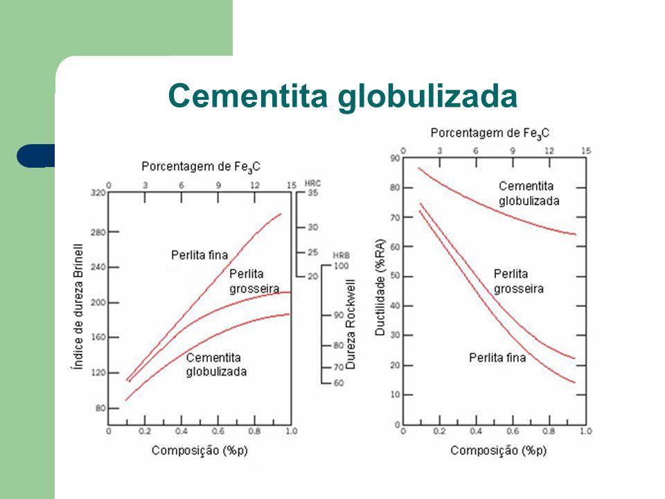 Cementita globulizada