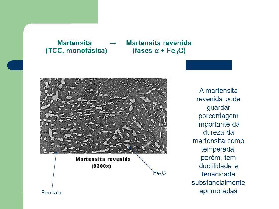 Martensita → Martensita revenida (TCC, monofásica) (fases α + Fe3C)