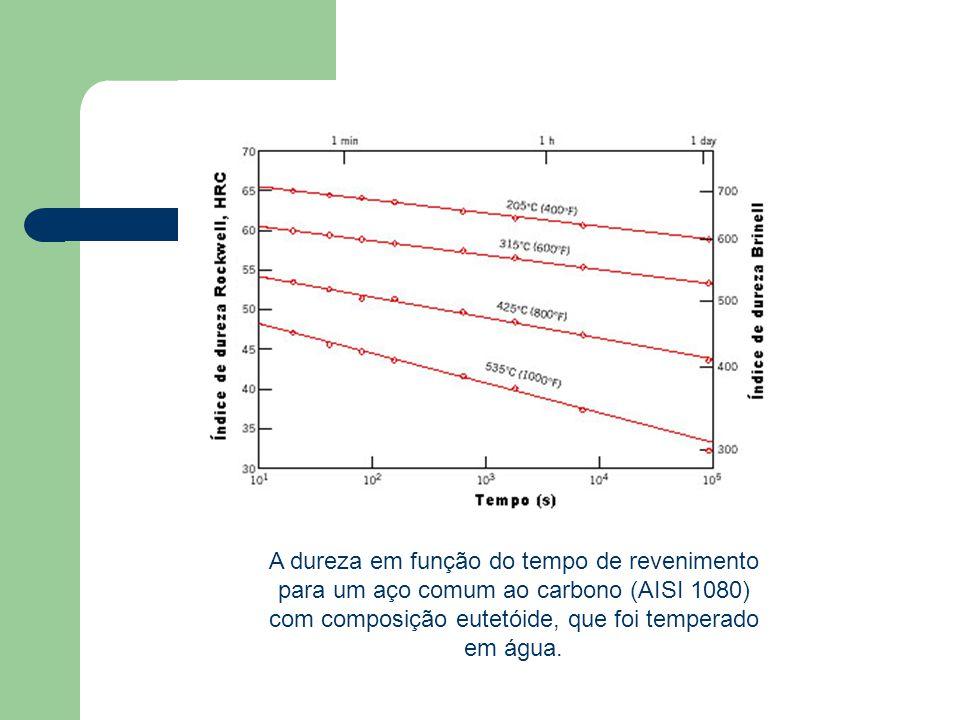 A dureza em função do tempo de revenimento para um aço comum ao carbono (AISI 1080) com composição eutetóide, que foi temperado em água.
