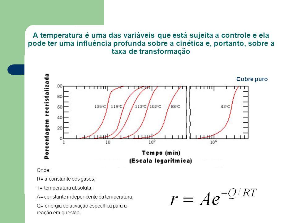 A temperatura é uma das variáveis que está sujeita a controle e ela pode ter uma influência profunda sobre a cinética e, portanto, sobre a taxa de transformação
