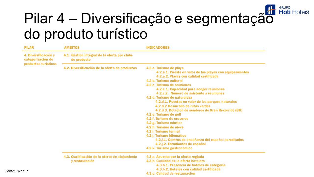 Pilar 4 – Diversificação e segmentação do produto turístico