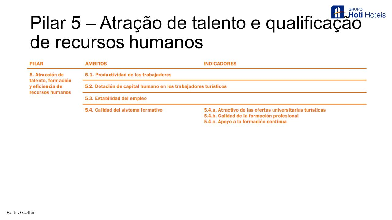 Pilar 5 – Atração de talento e qualificação de recursos humanos