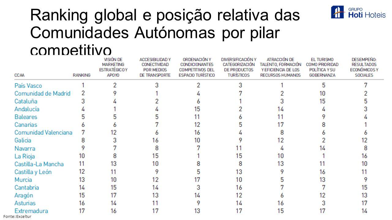 Ranking global e posição relativa das Comunidades Autónomas por pilar competitivo