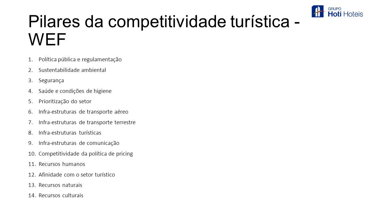 Pilares da competitividade turística - WEF