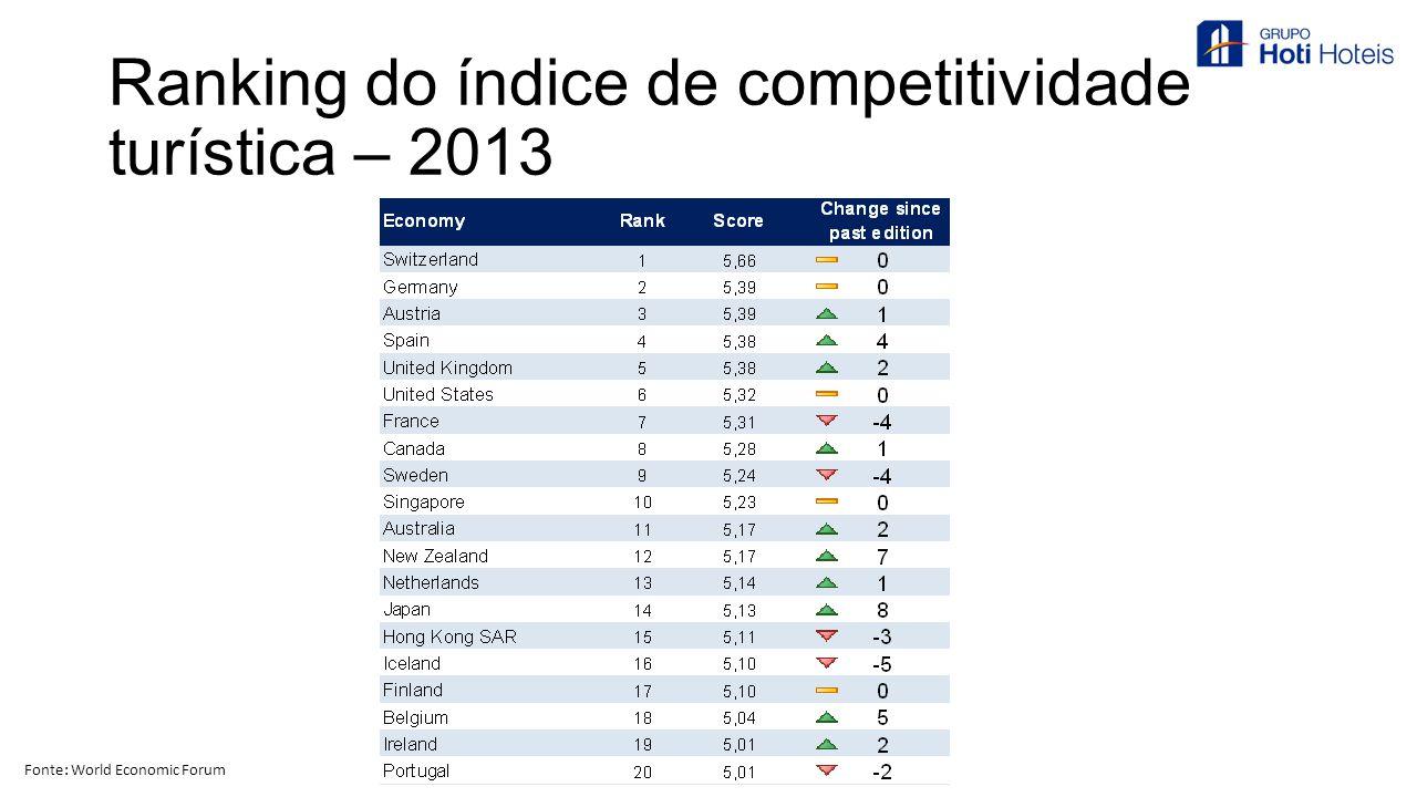 Ranking do índice de competitividade turística – 2013