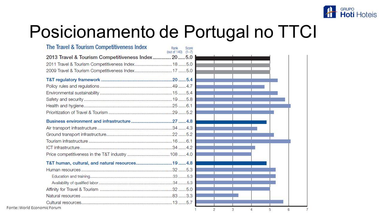Posicionamento de Portugal no TTCI