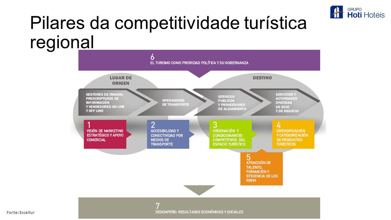 Pilares da competitividade turística regional