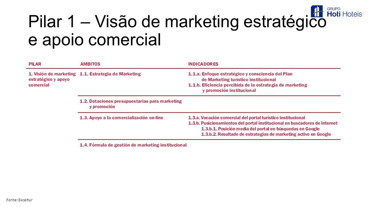 Pilar 1 – Visão de marketing estratégico e apoio comercial