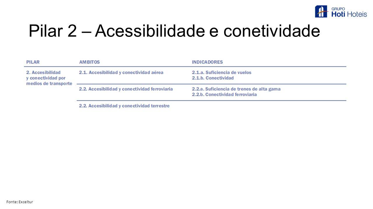 Pilar 2 – Acessibilidade e conetividade