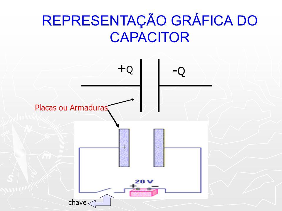 REPRESENTAÇÃO GRÁFICA DO CAPACITOR