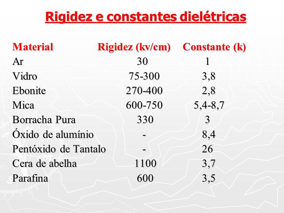 Rigidez e constantes dielétricas