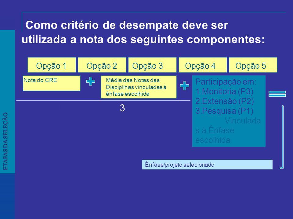 Como critério de desempate deve ser utilizada a nota dos seguintes componentes: