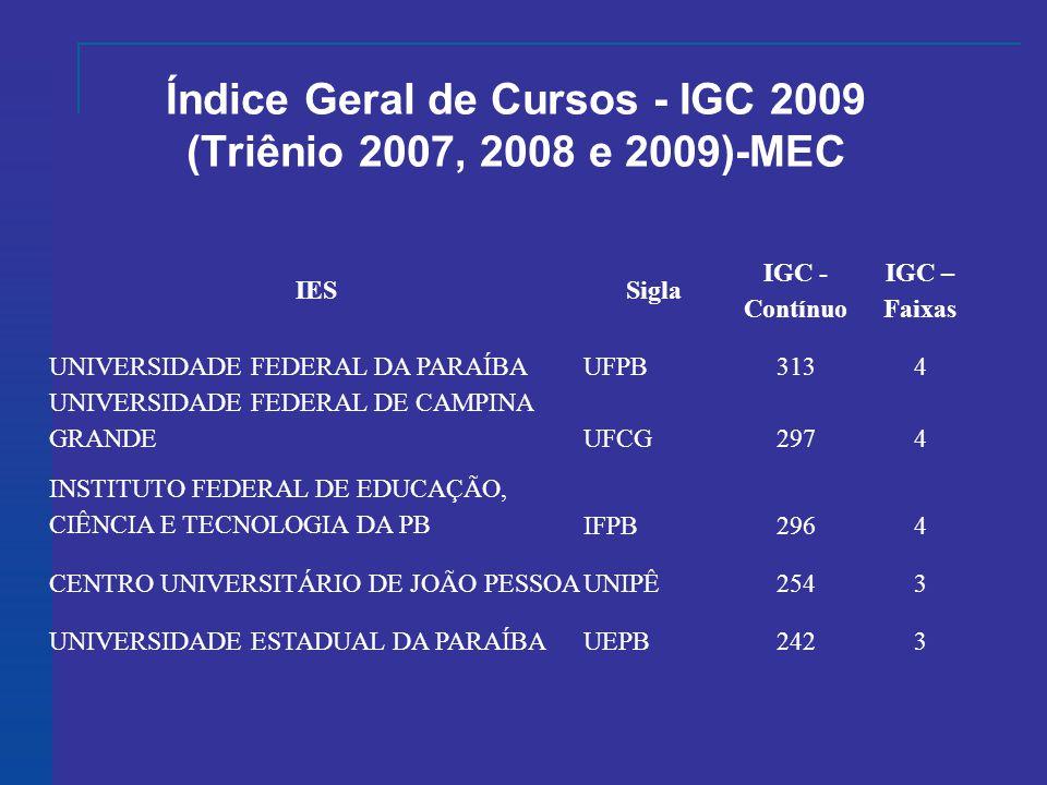 Índice Geral de Cursos - IGC 2009 (Triênio 2007, 2008 e 2009)-MEC