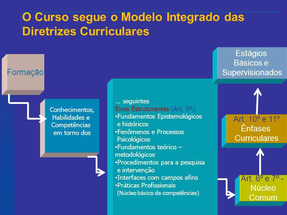 O Curso segue o Modelo Integrado das Diretrizes Curriculares