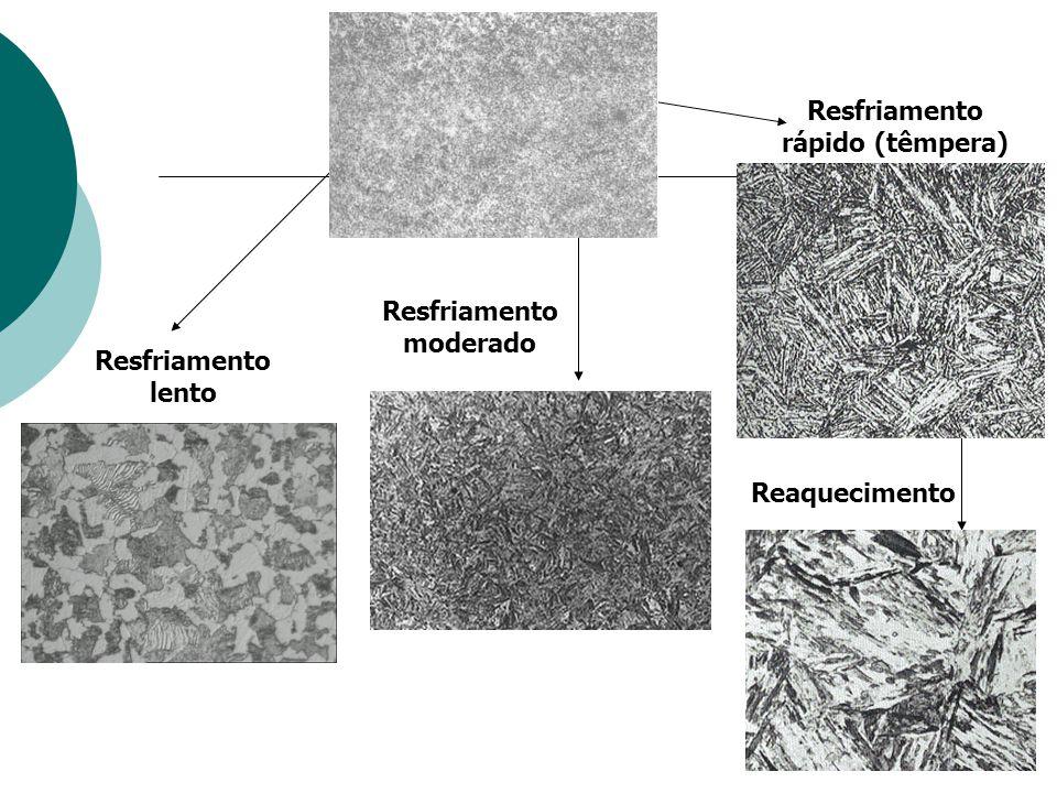 Austenita Resfriamento rápido (têmpera) Martensita (fase tetragonal)