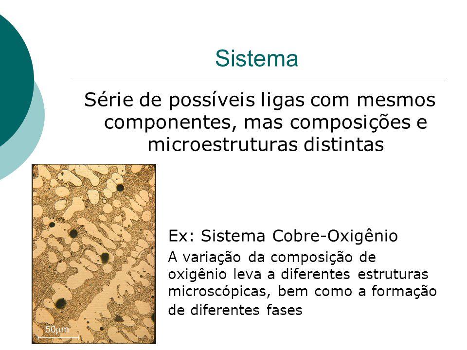 Sistema Série de possíveis ligas com mesmos componentes, mas composições e microestruturas distintas.