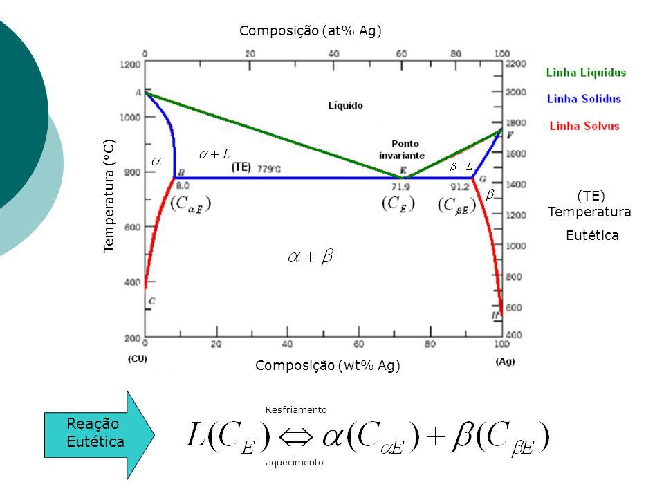 (TE) Temperatura Reação Eutética Composição (at% Ag) Temperatura (°C)