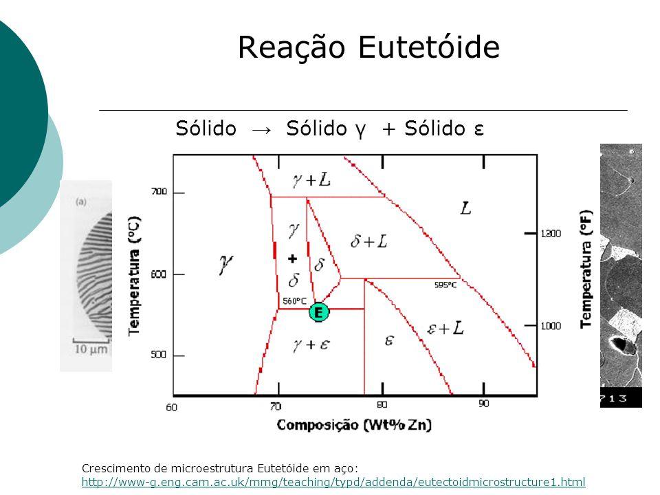 Reação Eutetóide Sólido → Sólido γ + Sólido ε