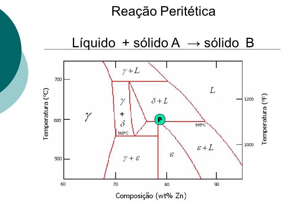 Reação Peritética Líquido + sólido A → sólido B