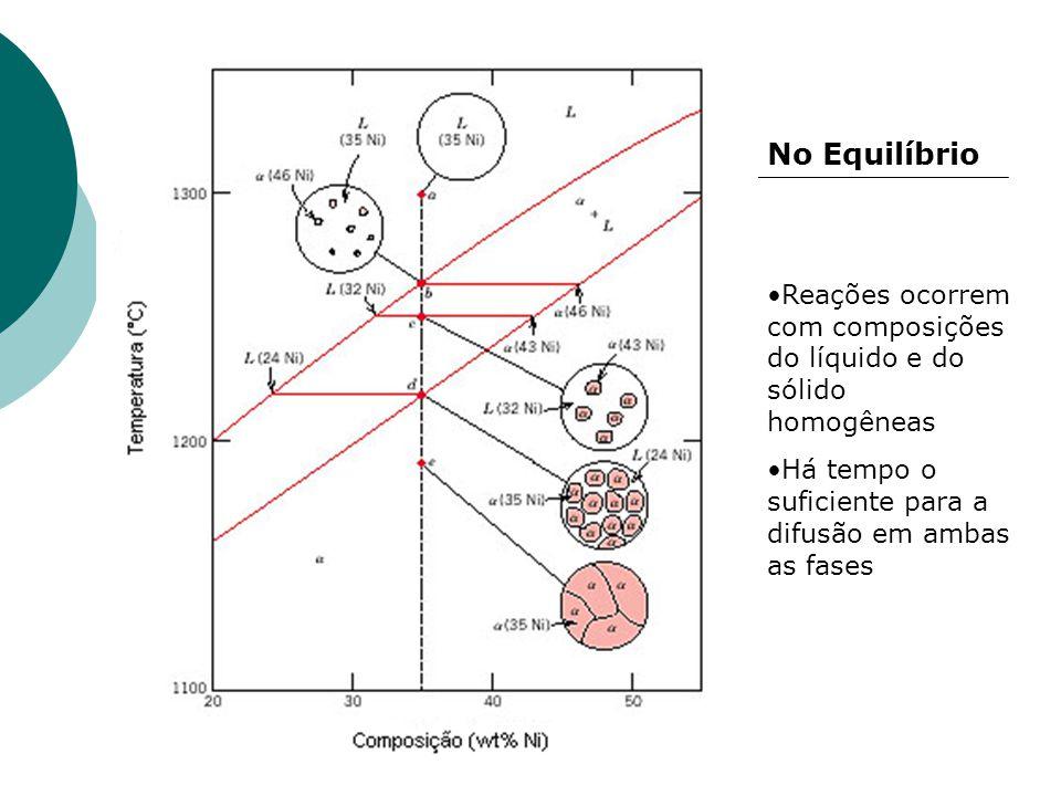 No Equilíbrio Reações ocorrem com composições do líquido e do sólido homogêneas.
