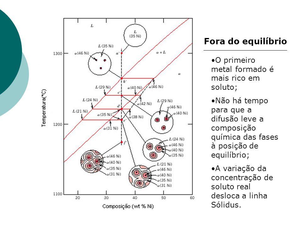 Fora do equilíbrio O primeiro metal formado é mais rico em soluto;