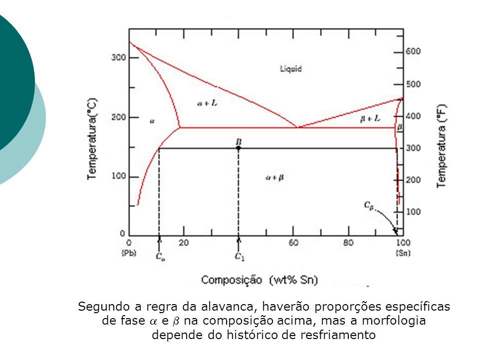 Segundo a regra da alavanca, haverão proporções específicas de fase a e b na composição acima, mas a morfologia depende do histórico de resfriamento