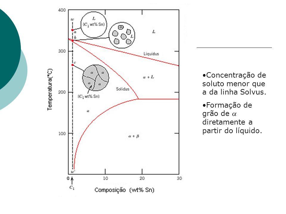 Concentração de soluto menor que a da linha Solvus.