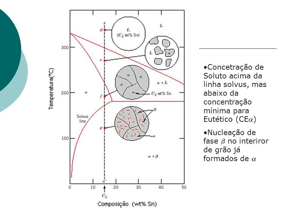 Concetração de Soluto acima da linha solvus, mas abaixo da concentração mínima para Eutético (CEa)