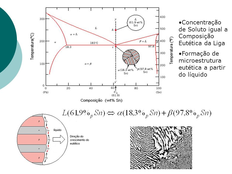 Concentração de Soluto igual a Composição Eutética da Liga