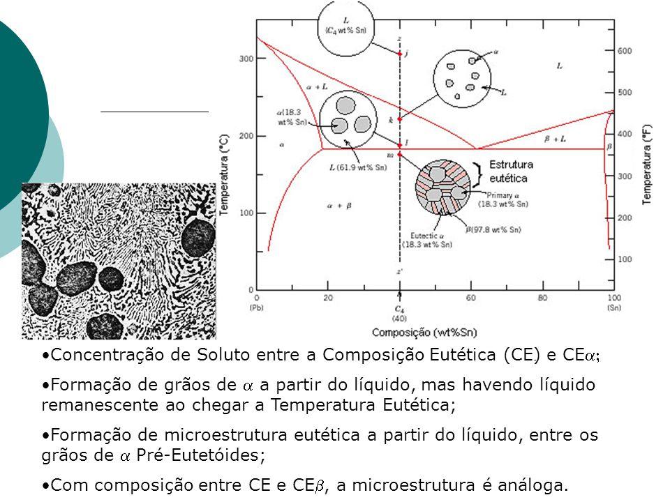 Concentração de Soluto entre a Composição Eutética (CE) e CEa;