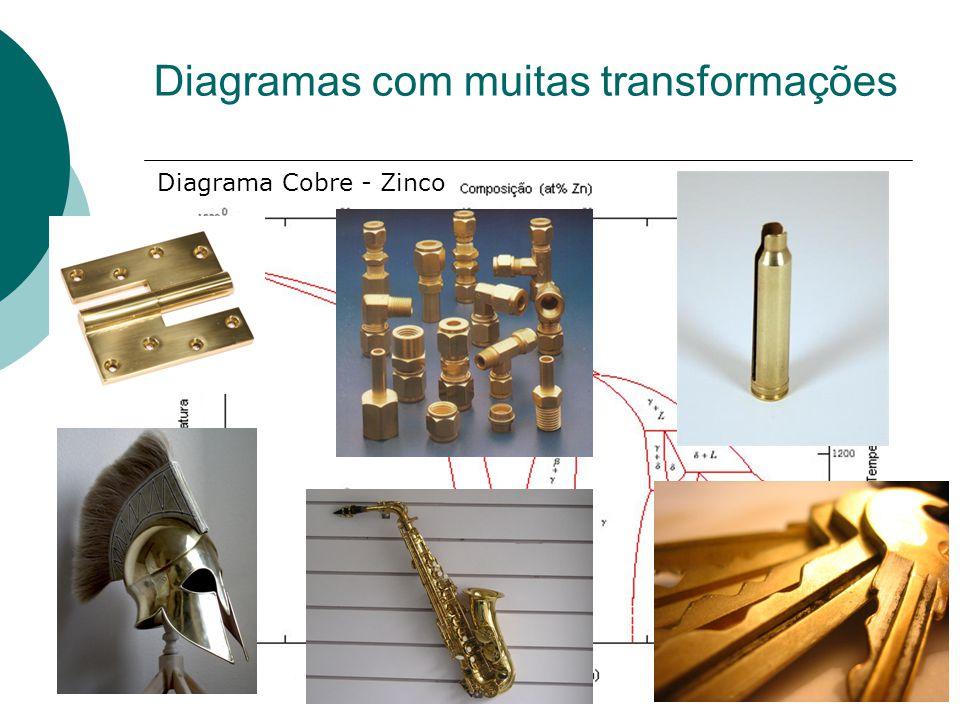 Diagramas com muitas transformações