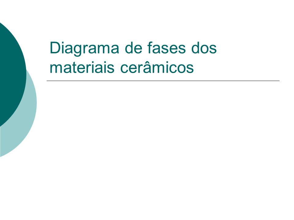 Diagrama de fases dos materiais cerâmicos