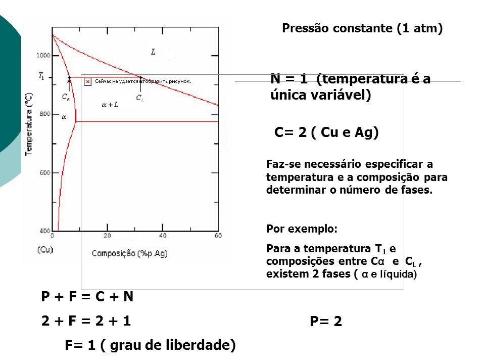 N = 1 (temperatura é a única variável)