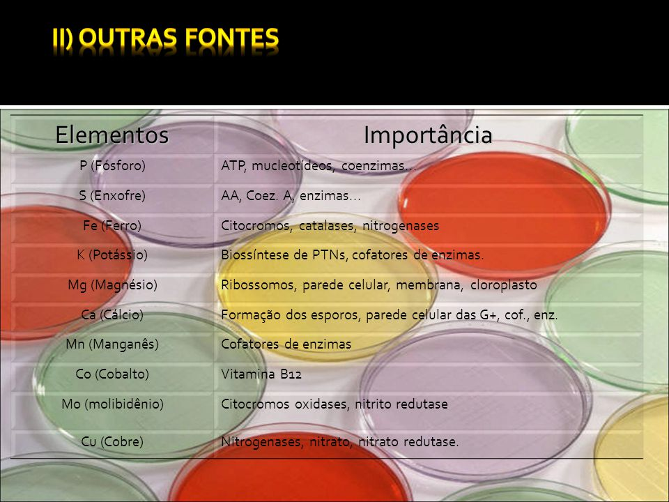 II) Outras Fontes Elementos Importância P (Fósforo)