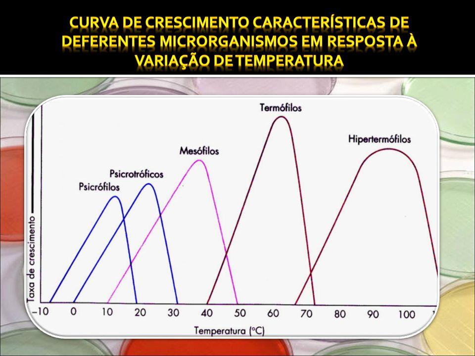 Curva de crescimento características de deferentes microrganismos em resposta à variação de temperatura