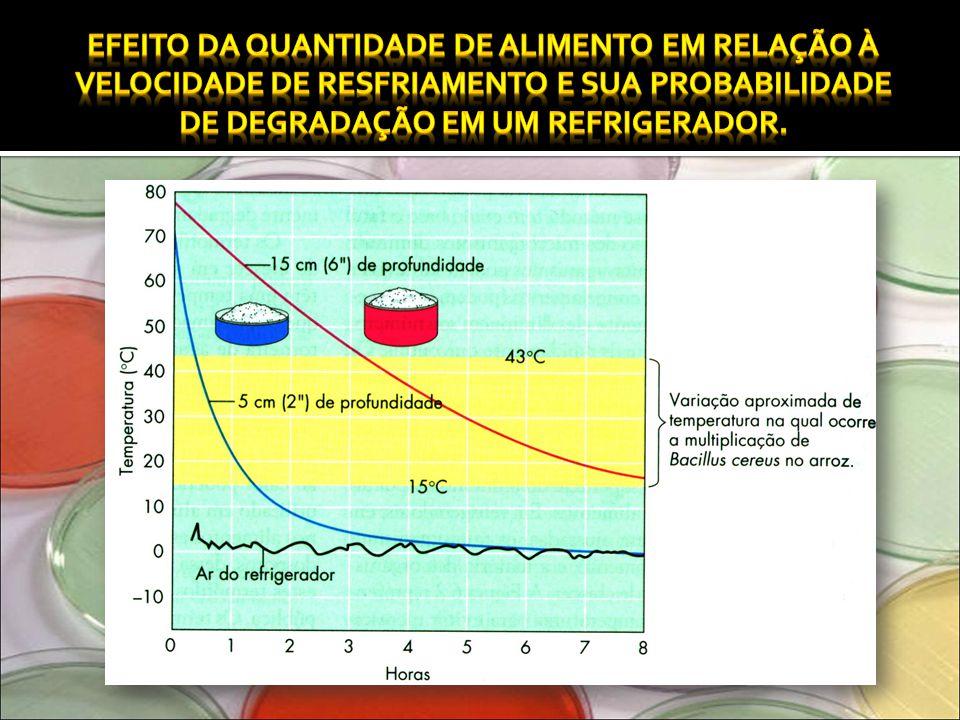 Efeito da quantidade de alimento em relação à velocidade de resfriamento e sua probabilidade de degradação em um refrigerador.