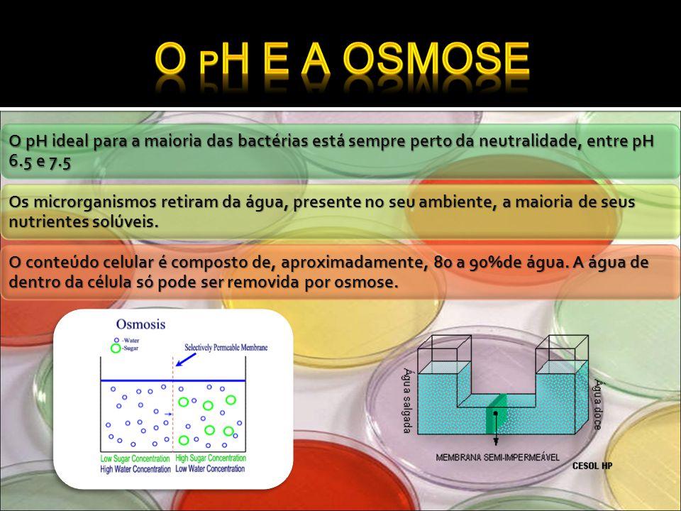 O pH e a osmose O pH ideal para a maioria das bactérias está sempre perto da neutralidade, entre pH 6.5 e 7.5.