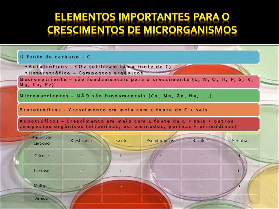 Elementos importantes para o crescimentos de microrganismos