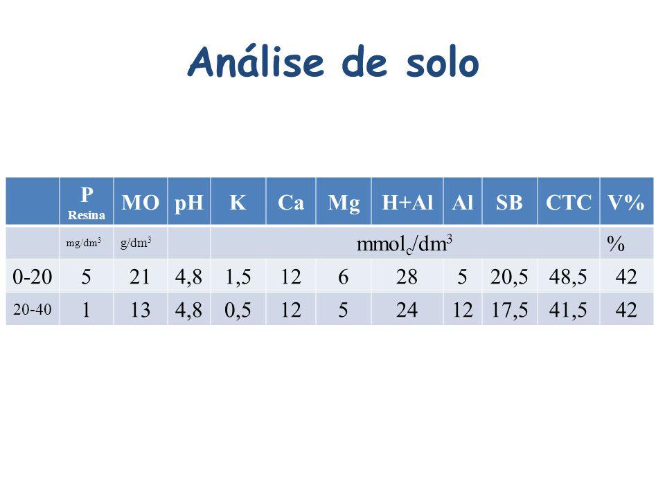 Análise de solo P Resina MO pH K Ca Mg H+Al Al SB CTC V% mmolc/dm3 %