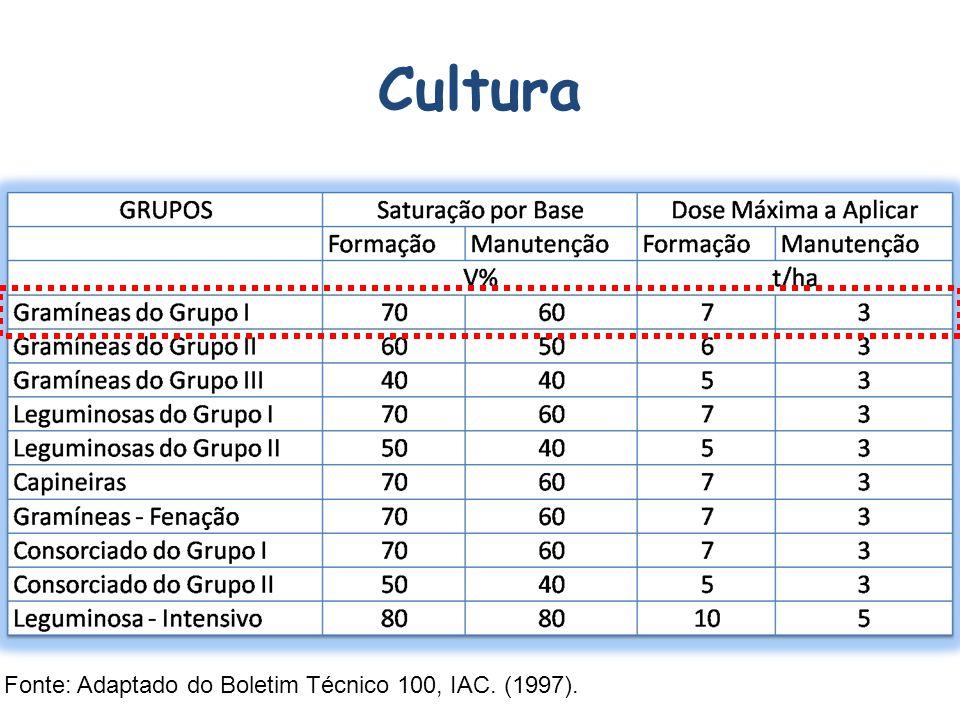 Cultura Fonte: Adaptado do Boletim Técnico 100, IAC. (1997).