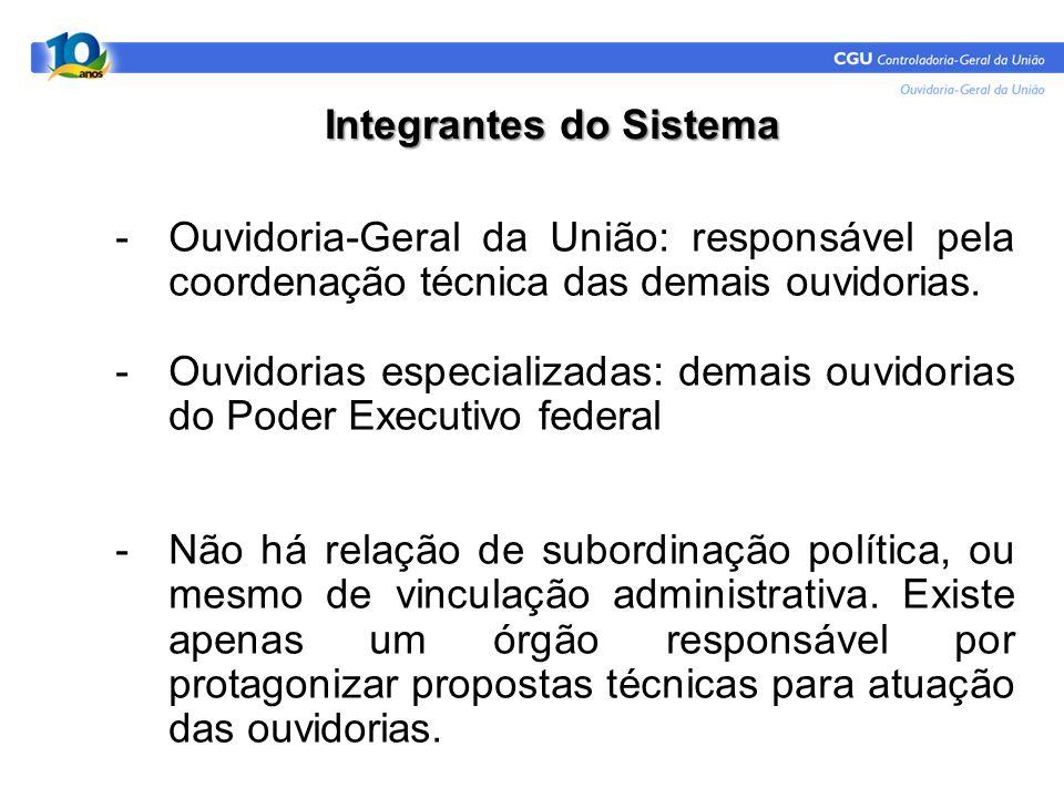 Integrantes do Sistema