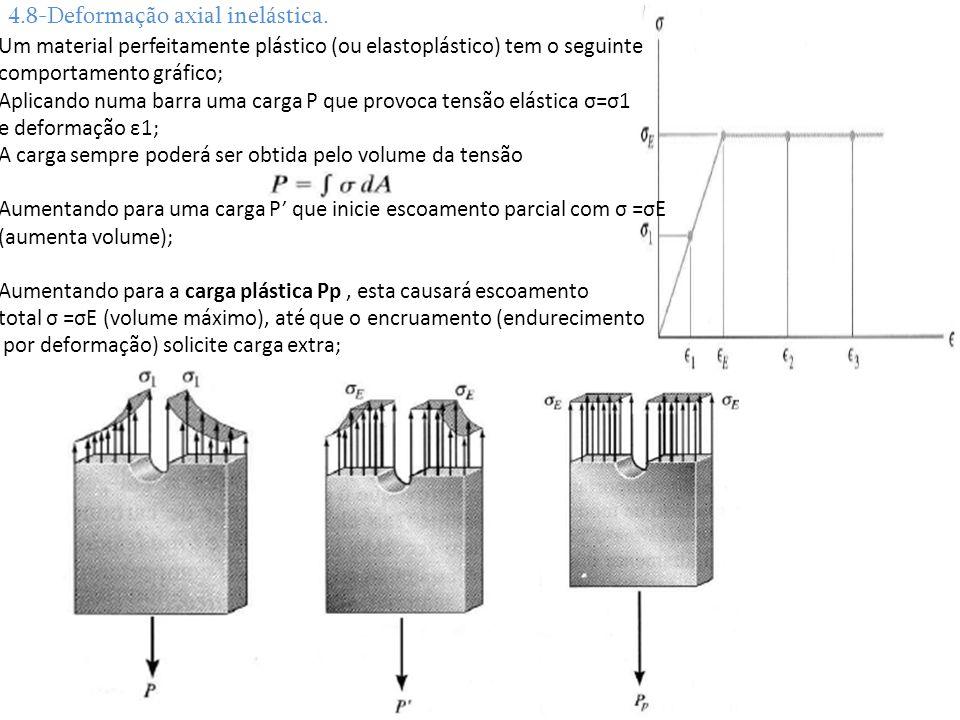 4.8-Deformação axial inelástica.
