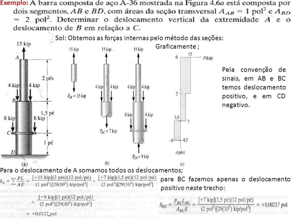 Exemplo: S Sol: Obtemos as forças internas pelo método das seções: Graficamente ;