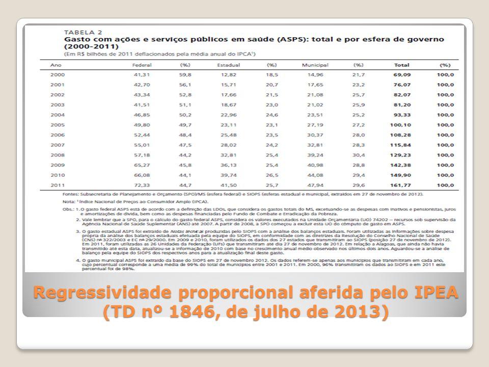 Regressividade proporcional aferida pelo IPEA (TD nº 1846, de julho de 2013)