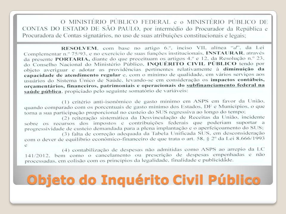 Objeto do Inquérito Civil Público