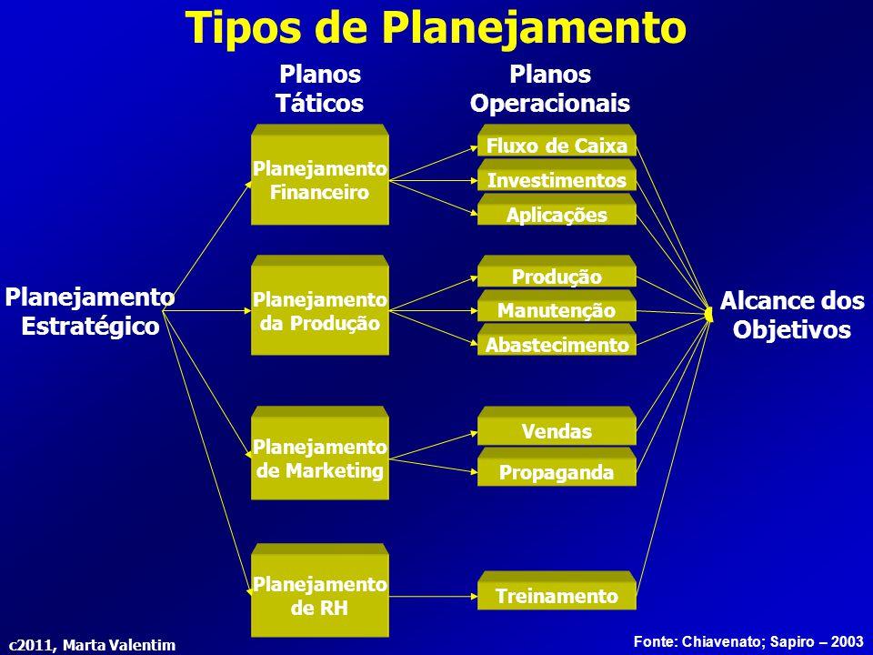 Tipos de Planejamento Planos Táticos Planos Operacionais Planejamento