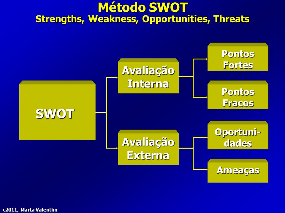 Strengths, Weakness, Opportunities, Threats