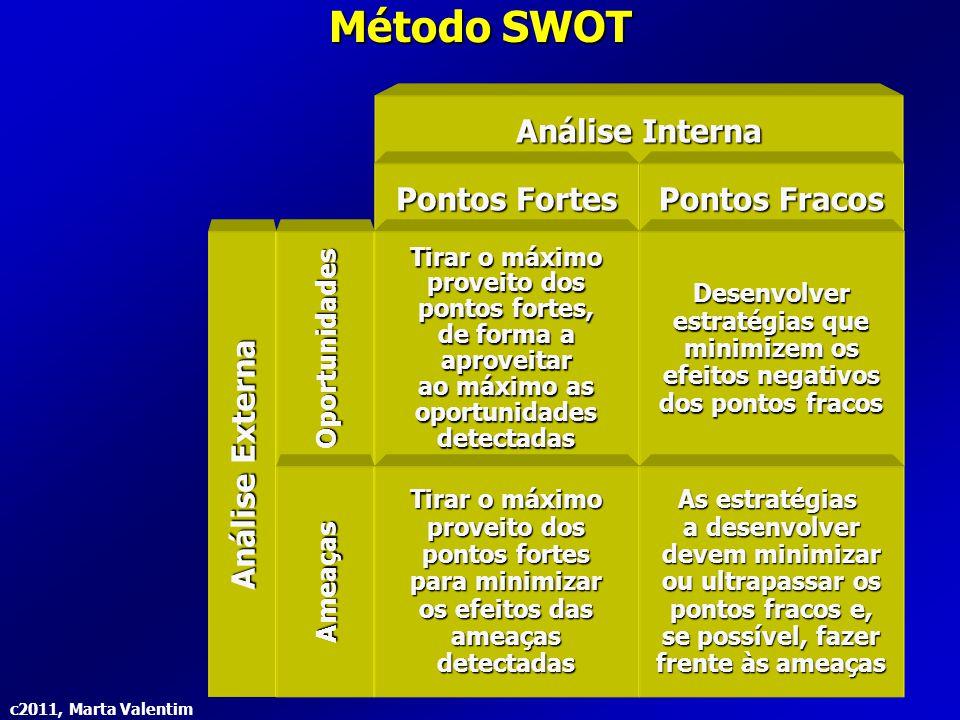 Método SWOT Análise Interna Pontos Fortes Pontos Fracos