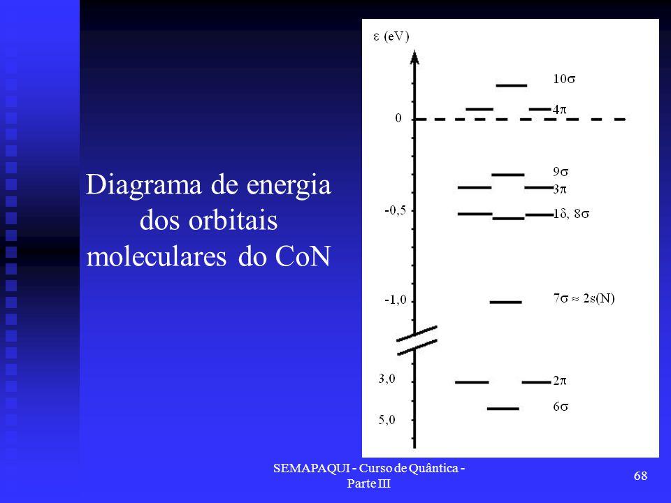 Diagrama de energia dos orbitais moleculares do CoN